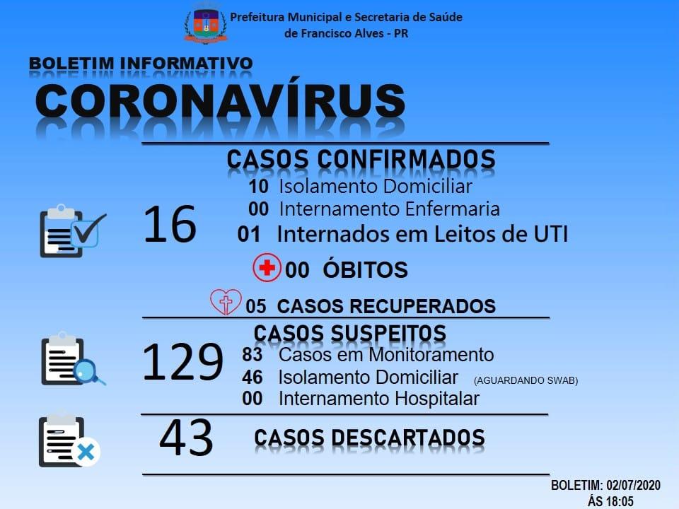 Secretaria de Saúde de Francisco Alves acaba de confirmar o décimo sexto caso de covid-19 no município