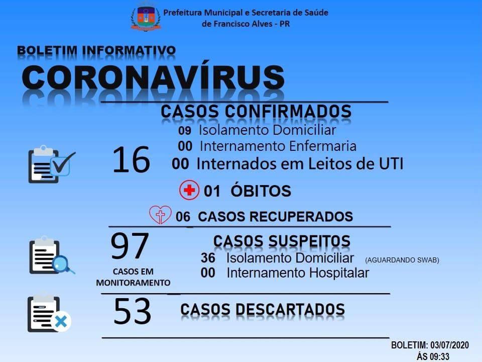 Francisco Alves registra a primeira morte por coronavírus